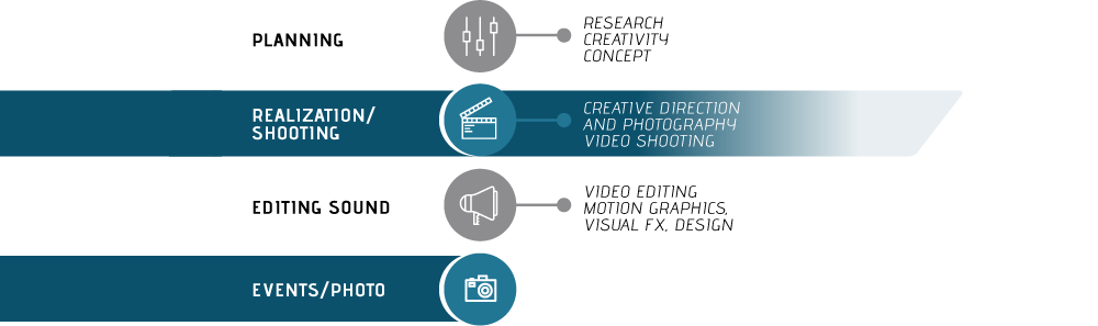 Planning: research,creativity,concept; Realization-shooting:creative direction and photography, video shooting; Sound Editing: video editing, motion graphics, visual fx, design; events-photo